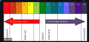 pH acidity scale
